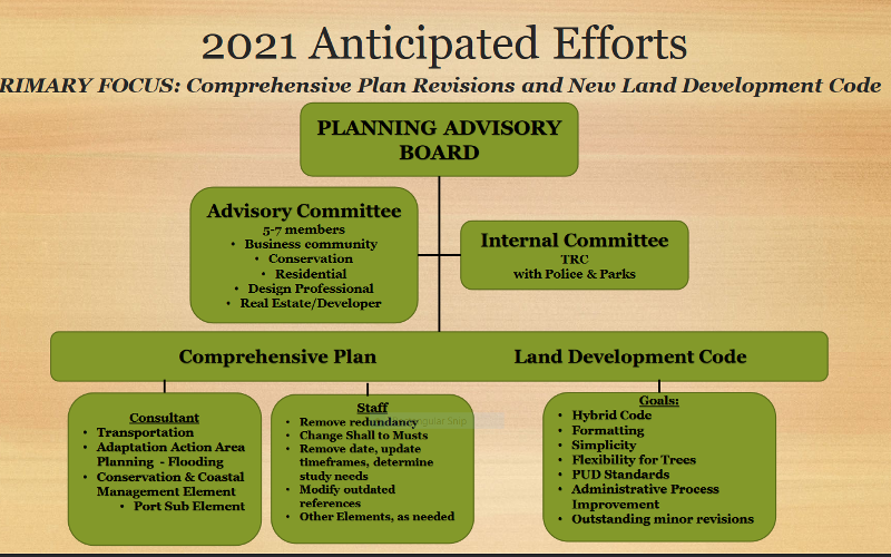 The Fernandina Beach Planning Advisory Board will undertake a rewrite of the city's Comprehensive Plan and Land Development Code in 2021 and provided this flowchart to city commissioners during a meeting on Tuesday. CITY OF FERNANDINA BEACH